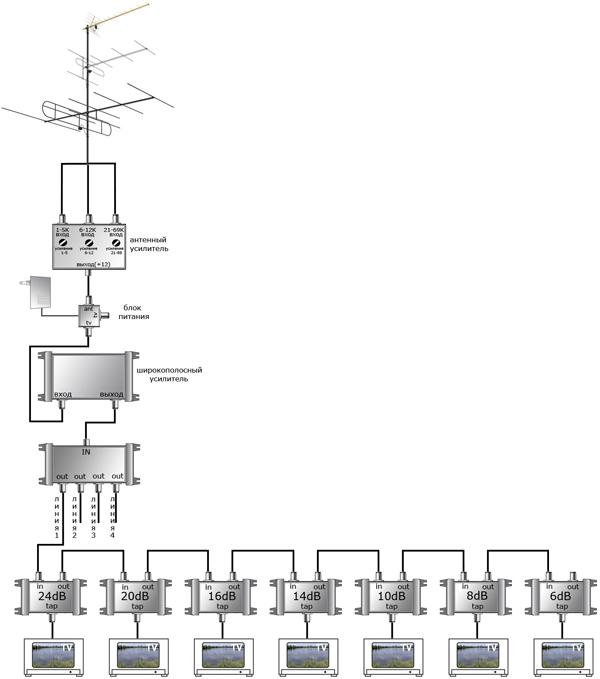 схема подключения коллективной антенны